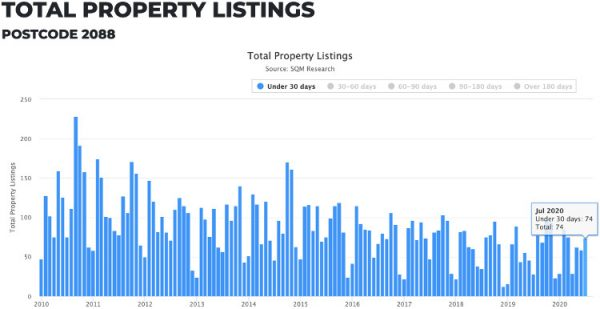 de brennan blog mosmans property market predictions for late 2020 image 1