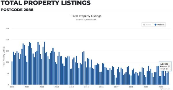 de brennan blog mosmans property market predictions for late 2020 image2