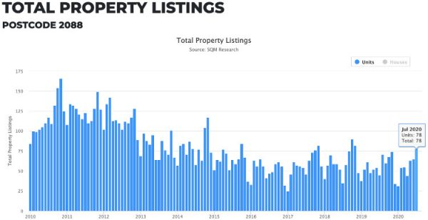 de brennan blog mosmans property market predictions for late 2020 image 3